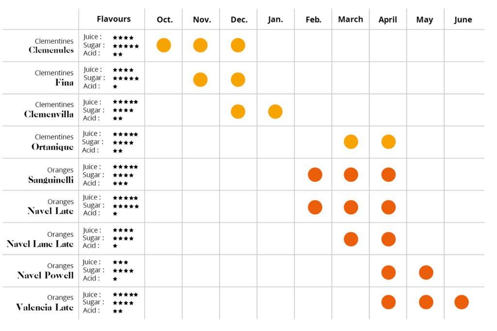 calendario temporada naranjas clementinas